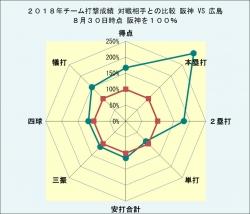 2018年チーム打撃成績広島との比較_8月30日時点