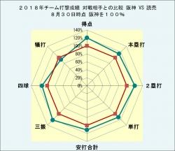 2018年チーム打撃成績読売との比較_8月30日時点