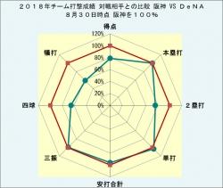 2018年チーム打撃成績DeNAとの比較_8月30日時点