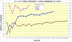 2018年先発投手通算(被安打+与四球)9回換算推移1_9月1日時点