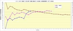 2018年中継ぎ抑え投手通算(被安打+与四球)9回換算推移3_9月1日時点
