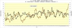 2018年阪神対戦相手4試合平均安打推移9月7日時点