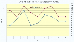 2018年阪神・DeNAイニング別得点9月8日時点