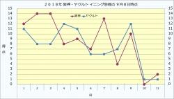 2018年阪神・ヤクルトイニング別得点9月8日時点.