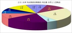 2018年失点別試合数割合対広島9月11日時点