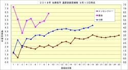 2018年先発投手通算防御率推移1_9月13日時点