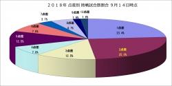 2018年点差別敗戦試合数割合9月14日時点