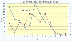 2018年阪神広島イニング別得点9月19日時点