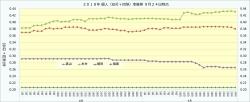 2018年個人(安打+四球)率推移1_9月24日時点