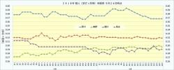 2018年個人(安打+四球)率推移2_9月24日時点