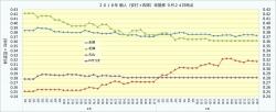 2018年個人(安打+四球)率推移3_9月24日時点