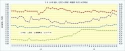 2018年個人(安打+四球)率推移4_9月24日時点