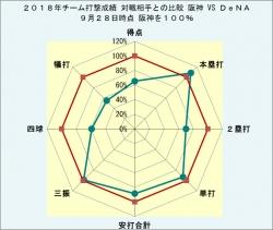 2018年チーム打撃成績DeNAとの比較9月28日時点