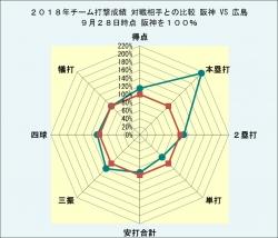 2018年チーム打撃成績広島との比較9月28日時点