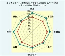 2018年チーム打撃成績読売との比較9月28日時点