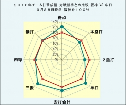 2018年チーム打撃成績中日との比較9月28日時点