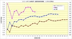 2018年先発投手通算防護率推移1_10月6日時点