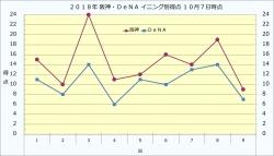 2018年阪神DeNAイニング別得点10月7日時点