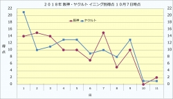 2018年阪神ヤクルトイニング別得点10月7日時点