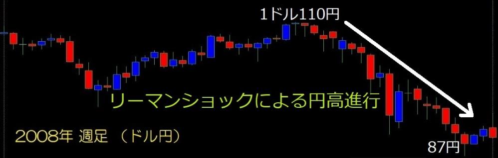 ナンピンFXドル円版