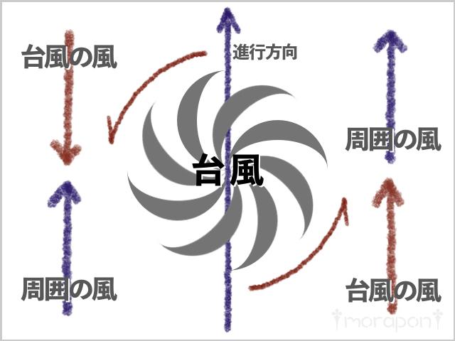 180904 台風周辺の風の特性