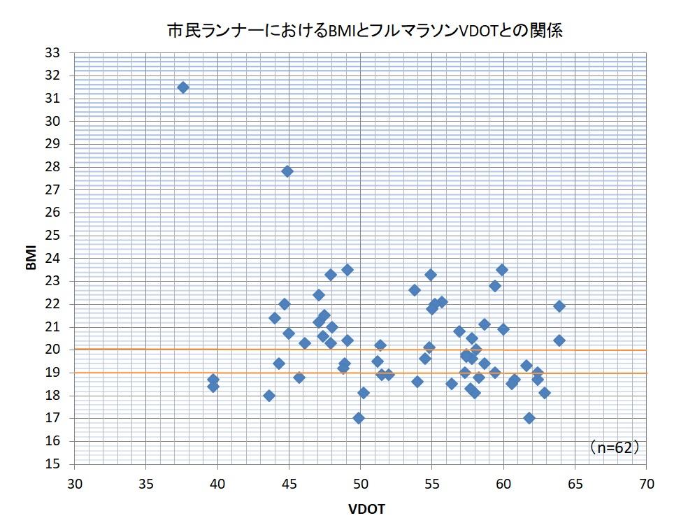 BMI・VDOT2