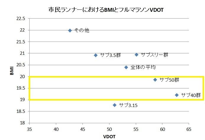 BMI・VDOT平均グラフ