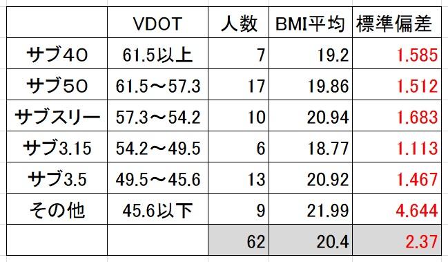 BMI・VDOT表