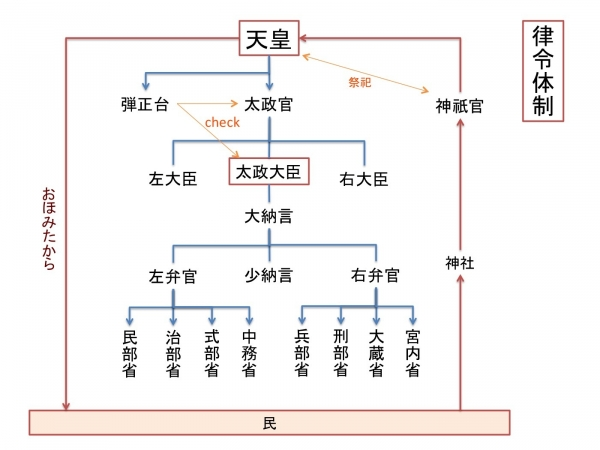 20180913 律令体制
