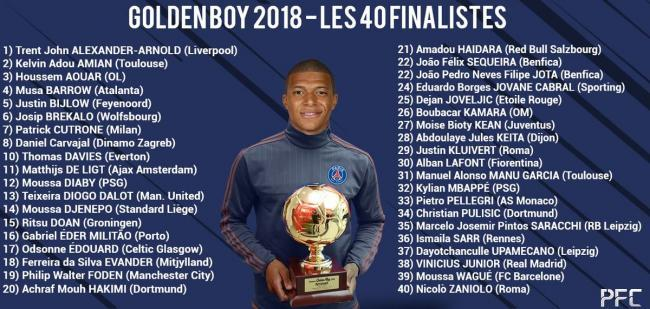 2018 Golden Boy 40-man shortlist revealed