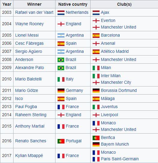 Golden Boy Former winners 2018
