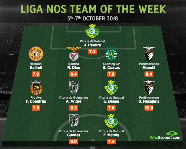 Liga NOS Team of the Week Shoya Nakajima