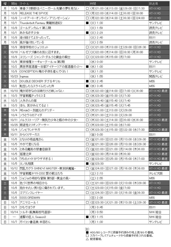 2018年秋期(2018年度第3四半期)アニメチェックリスト
