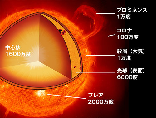 ヴォイニッチの科学書 第720回 太陽探査機「パーカー・ソーラー・プローブ」
