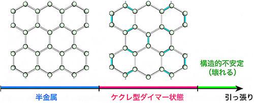 ヴォイニッチの科学書 第721回 グラフェンを想像で引っ張ってみた