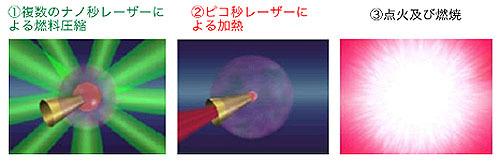 ヴォイニッチの科学書 第727回 磁化高速点火核融合