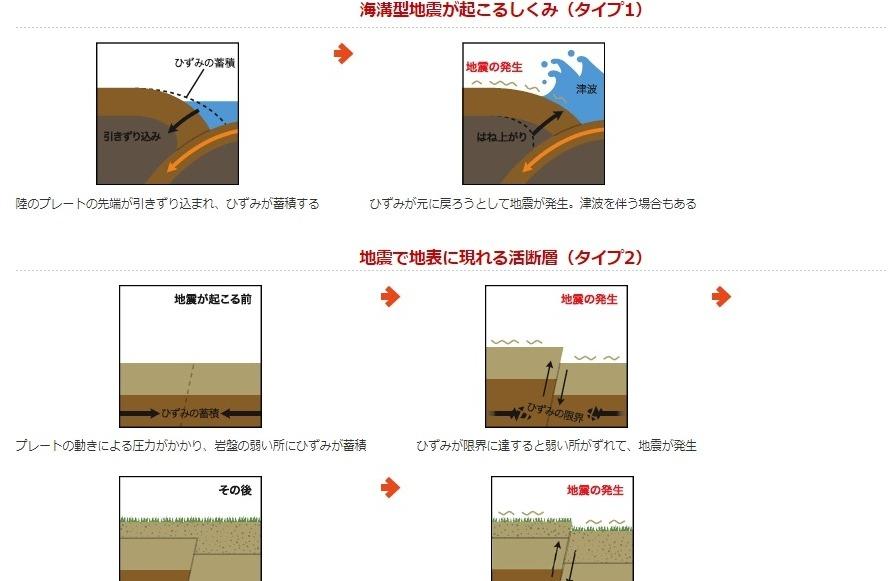 【メカニズム】北海道の大地震って「活断層」のない場所で起きたの?