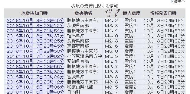 【余震】北海道胆振地方で「震度4」の地震が相次ぐ