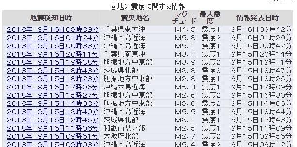【前触れ】昨日から沖縄本島近海で「M5クラス」の地震が連発…M5.8が2回など、大地震の前兆か?