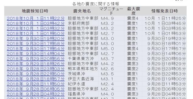 【気圧】「台風と地震」って関係あるの?北海道でまた地震が群発し始めたけども、どう思う?
