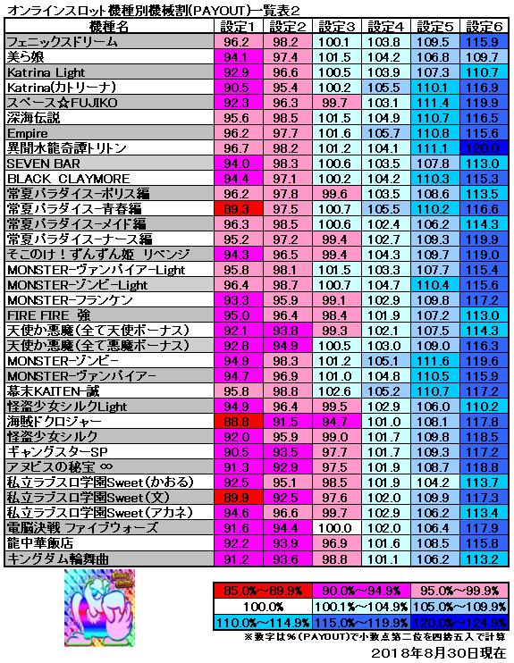 機種別機械割一覧表2 2018年8月30日現在