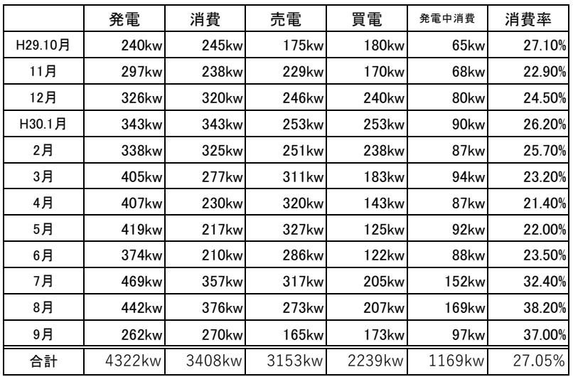 太陽光発電年間表