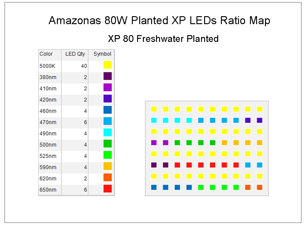 Amazonas-80w-planted-xp-leds-ratio-map.jpg