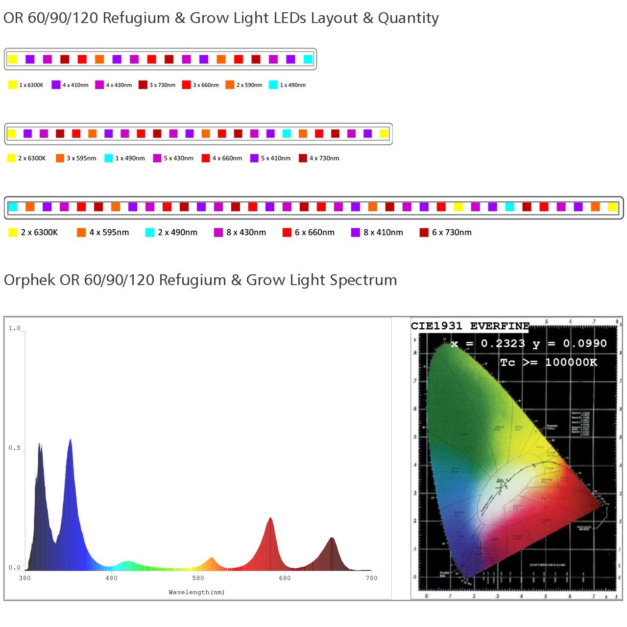 OR120-90-60-Refugium-Grow-Light-led-layout-and-spectrum.jpg