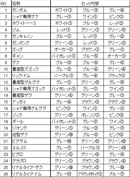 ガンダムカラーセット表