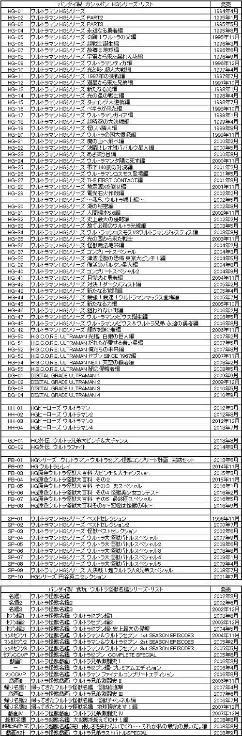 塩ビ・ウルトラ怪獣シリーズリスト(18-09-11)