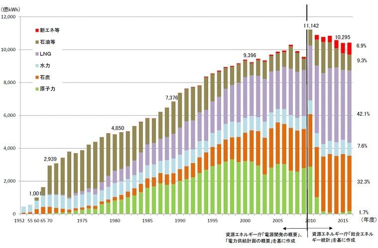 発受電電力量の推移のグラフ