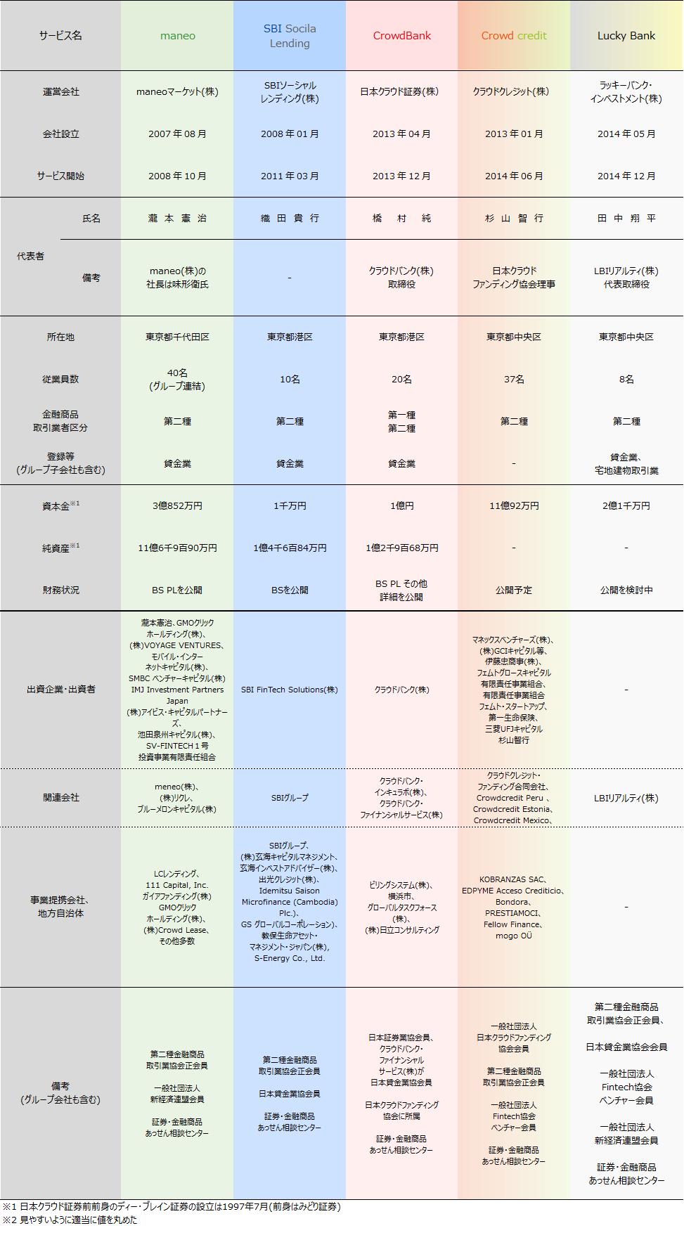 01_ソーシャルレンディング各社比較