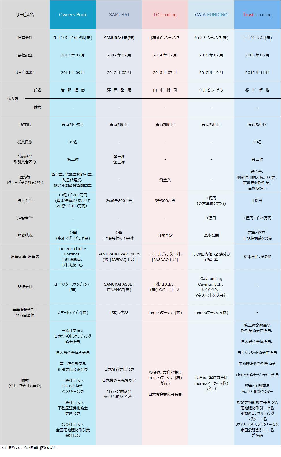 02_ソーシャルレンディング各社比較