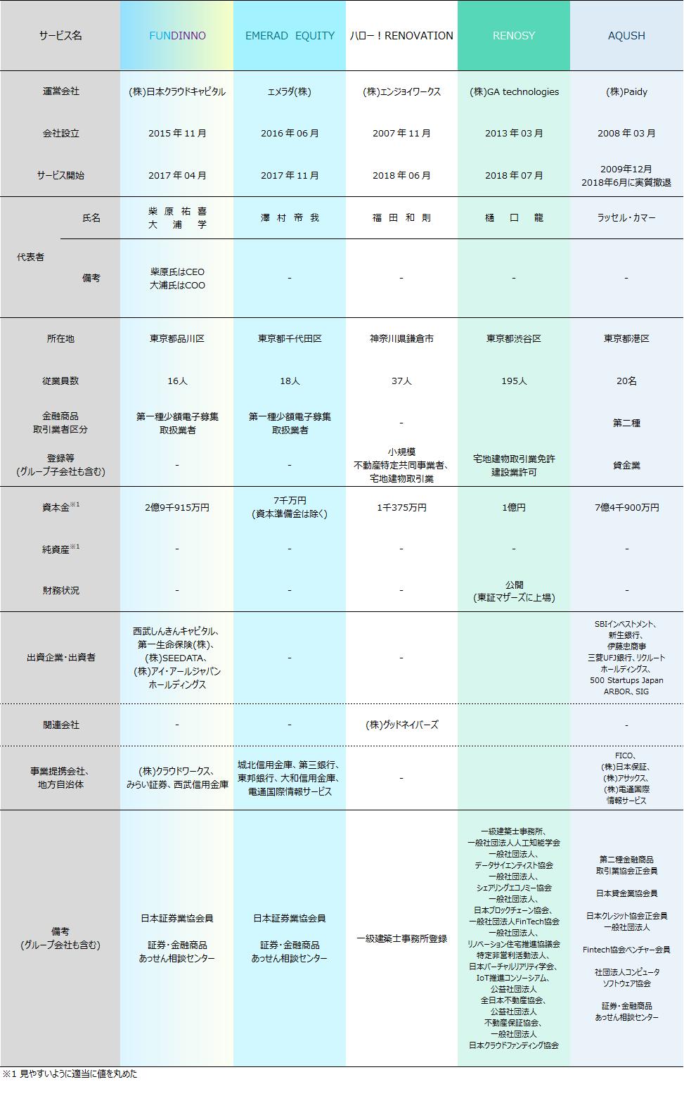 06_ソーシャルレンディング各社比較